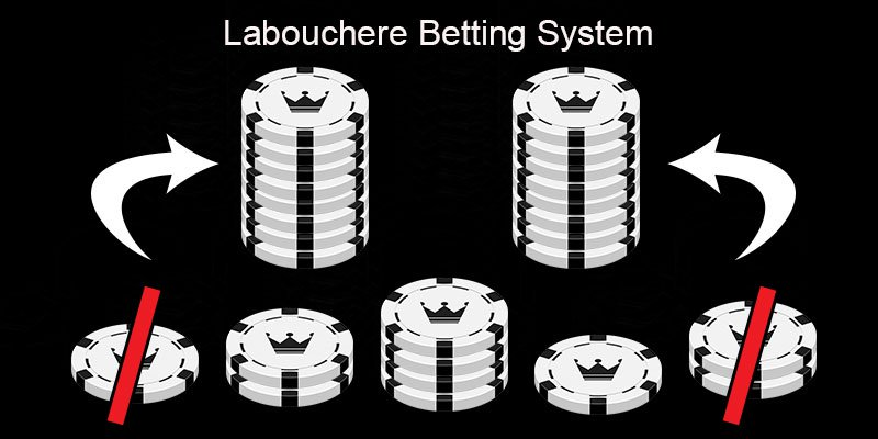 Labouchere, Σύστημα Ρουλέτας